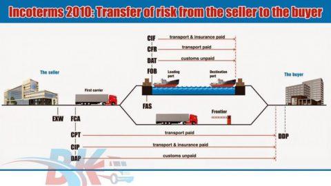 Incoterms 2010 - Các điều kiện giao hàng trong thương mại quốc tế