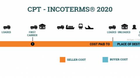Điều kiện CPT Incoterms 2020 – Carriage paid to