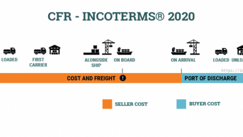 Điều kiệnCFR Incoterms 2020 — Cost and Freight